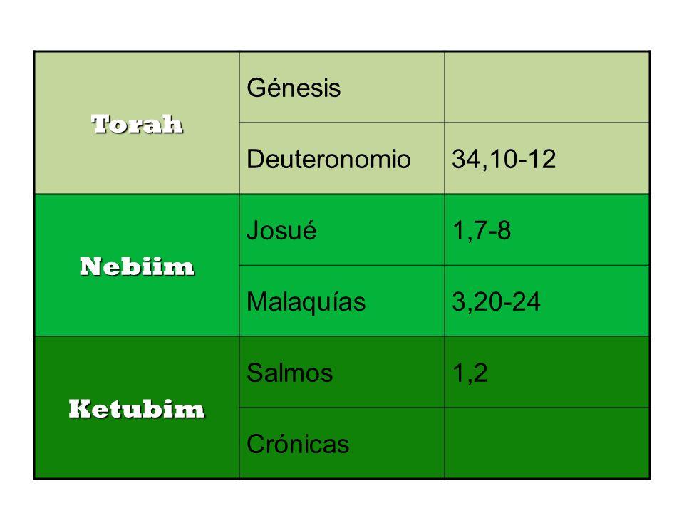 Torah Génesis. Deuteronomio. 34,10-12. Nebiim. Josué. 1,7-8. Malaquías. 3,20-24. Ketubim. Salmos.