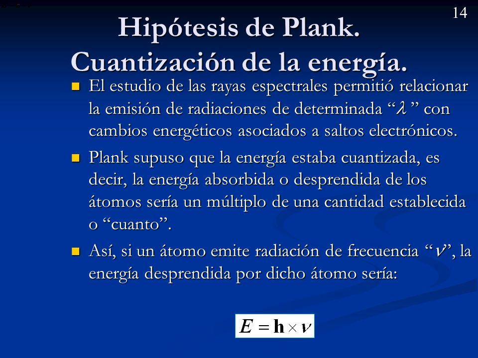 Hipótesis de Plank. Cuantización de la energía.