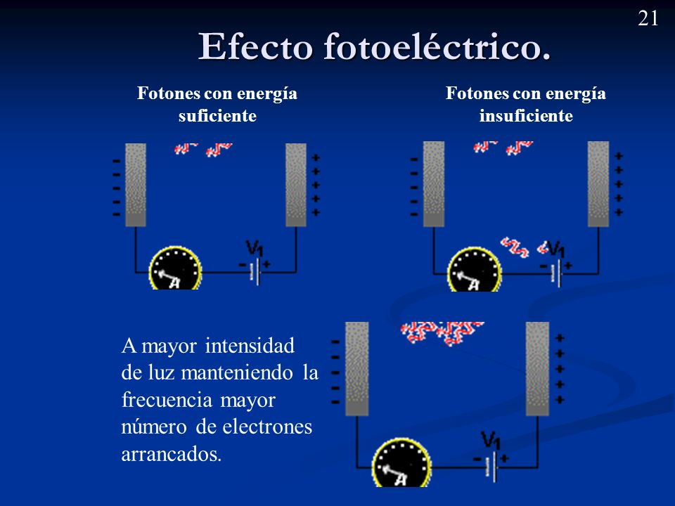Fotones con energía suficiente Fotones con energía insuficiente