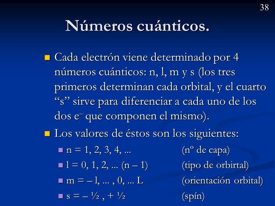 Números cuánticos.