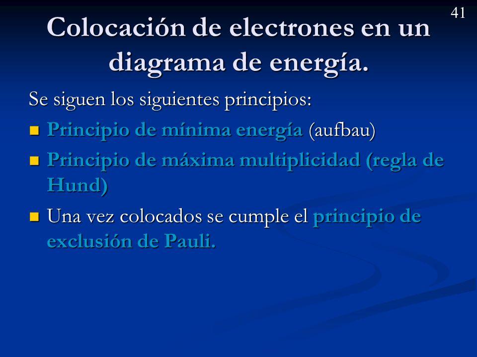 Colocación de electrones en un diagrama de energía.