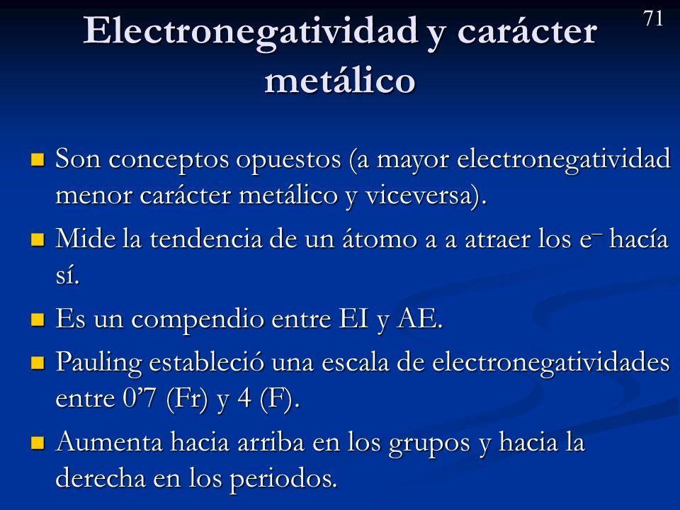 Electronegatividad y carácter metálico