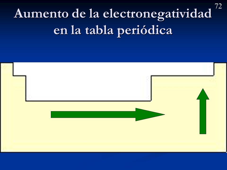 Aumento de la electronegatividad en la tabla periódica
