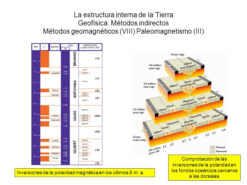 La estructura interna de la Tierra Geofísica: Métodos indirectos Métodos geomagnéticos (VIII) Paleomagnetismo (III)