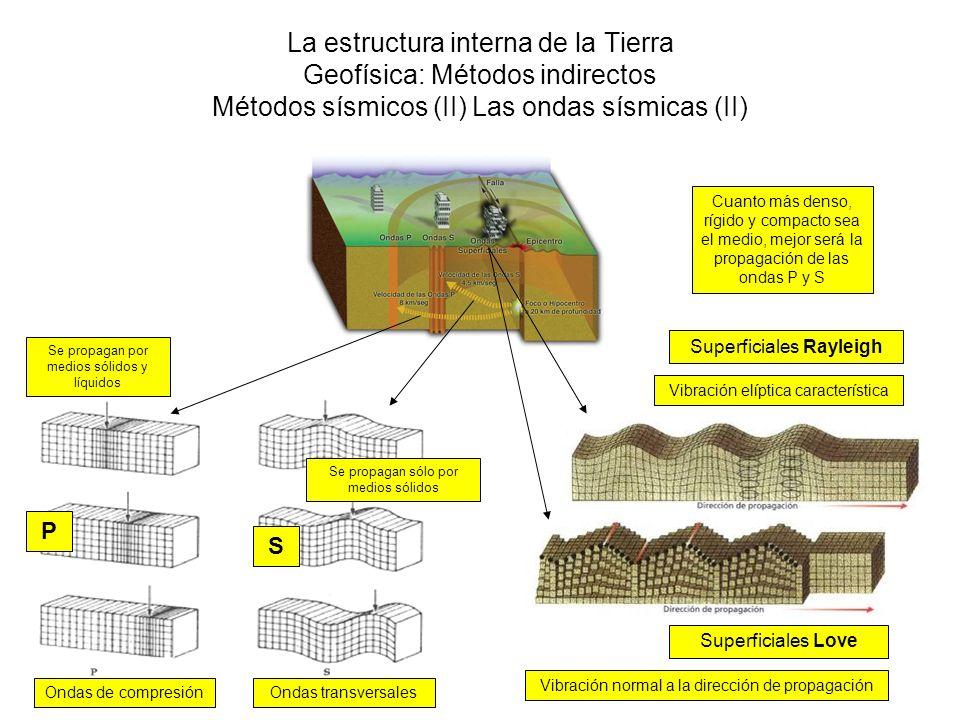 La estructura interna de la Tierra Geofísica: Métodos indirectos Métodos sísmicos (II) Las ondas sísmicas (II)