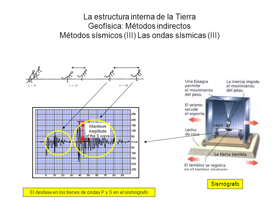 El desfase en los trenes de ondas P y S en el sismógrafo