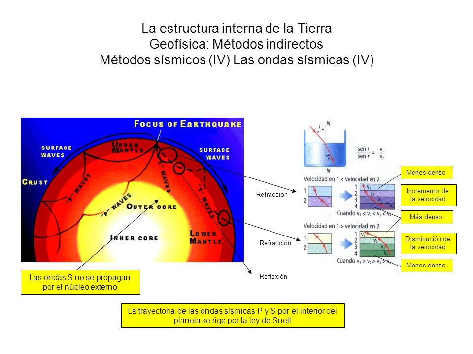 La estructura interna de la Tierra Geofísica: Métodos indirectos Métodos sísmicos (IV) Las ondas sísmicas (IV)