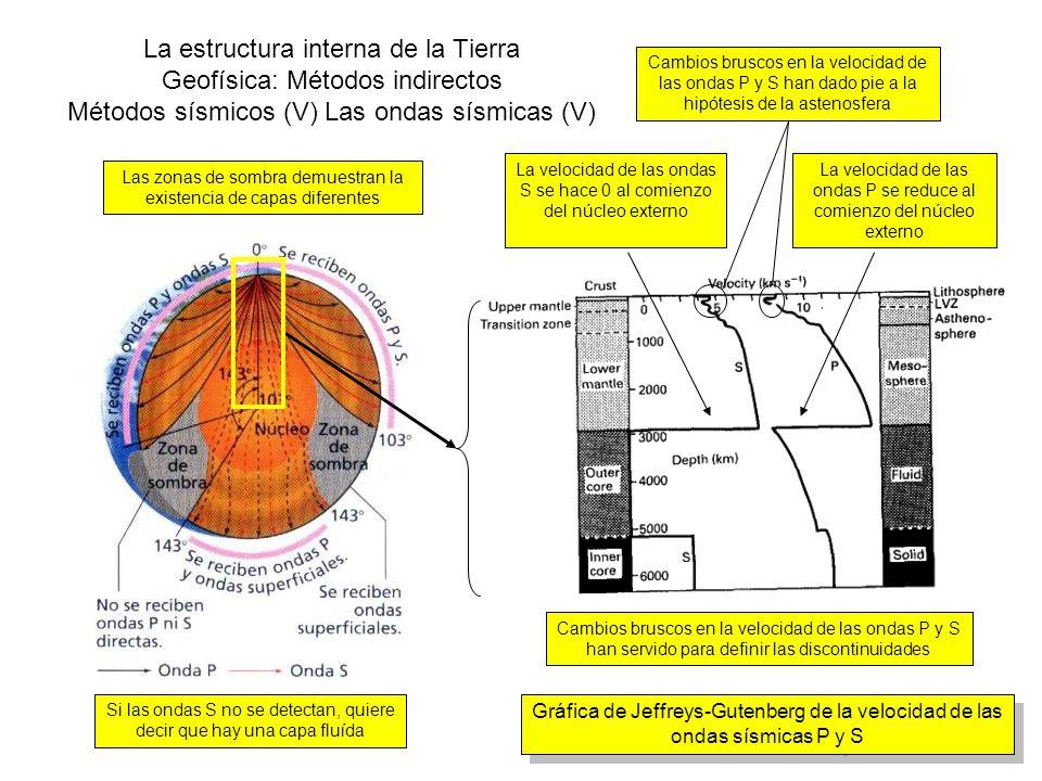 La estructura interna de la Tierra Geofísica: Métodos indirectos Métodos sísmicos (V) Las ondas sísmicas (V)