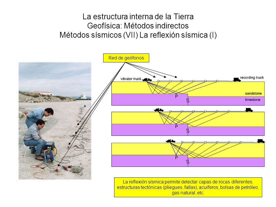 La estructura interna de la Tierra Geofísica: Métodos indirectos Métodos sísmicos (VII) La reflexión sísmica (I)