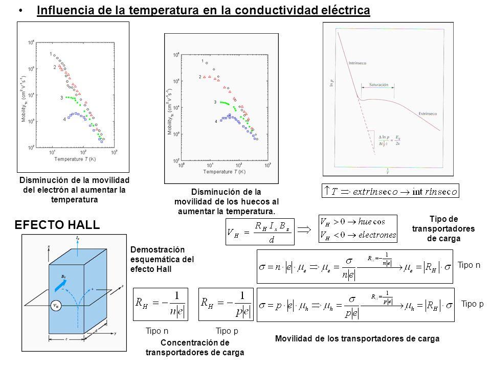 Influencia de la temperatura en la conductividad eléctrica