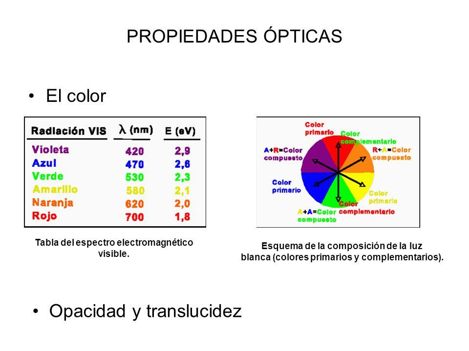 Opacidad y translucidez