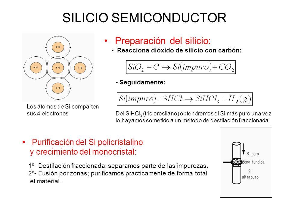 SILICIO SEMICONDUCTOR