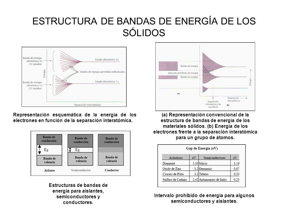 ESTRUCTURA DE BANDAS DE ENERGÍA DE LOS SÓLIDOS