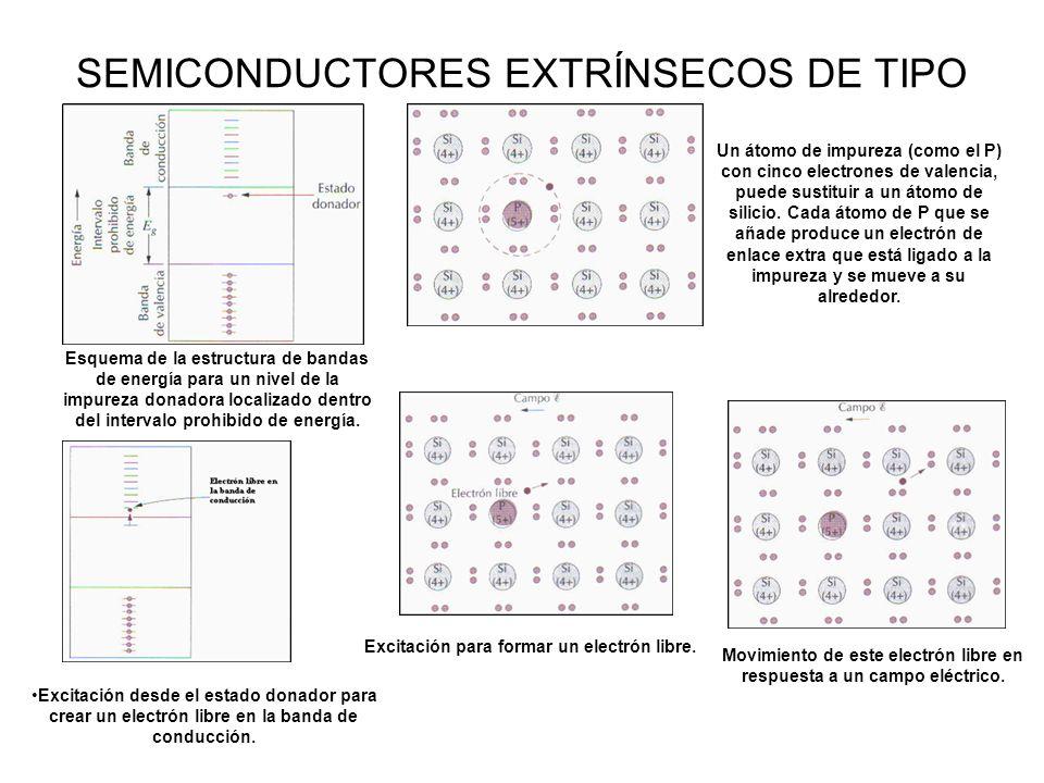 SEMICONDUCTORES EXTRÍNSECOS DE TIPO N