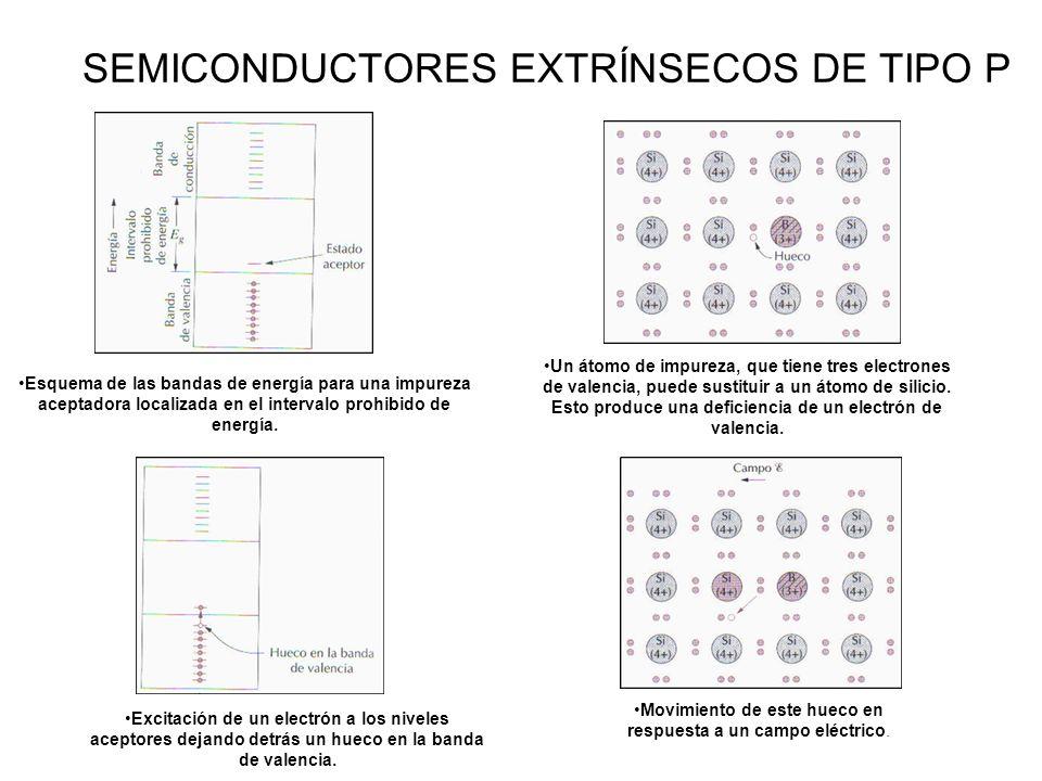 SEMICONDUCTORES EXTRÍNSECOS DE TIPO P