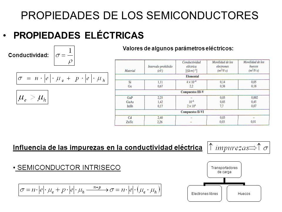PROPIEDADES DE LOS SEMICONDUCTORES