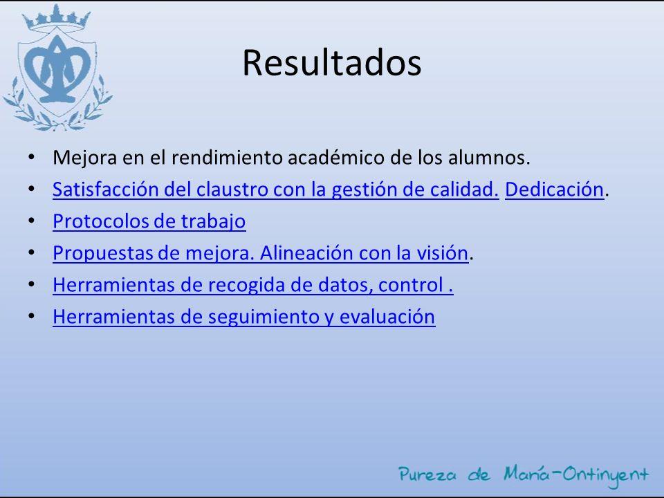 Resultados Mejora en el rendimiento académico de los alumnos.