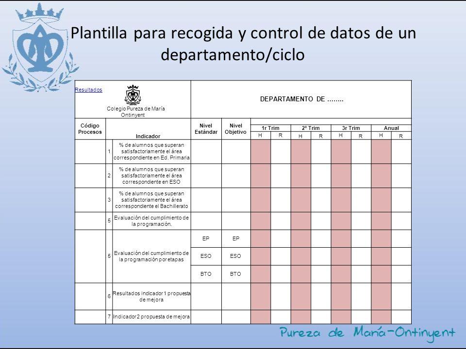 Plantilla para recogida y control de datos de un departamento/ciclo