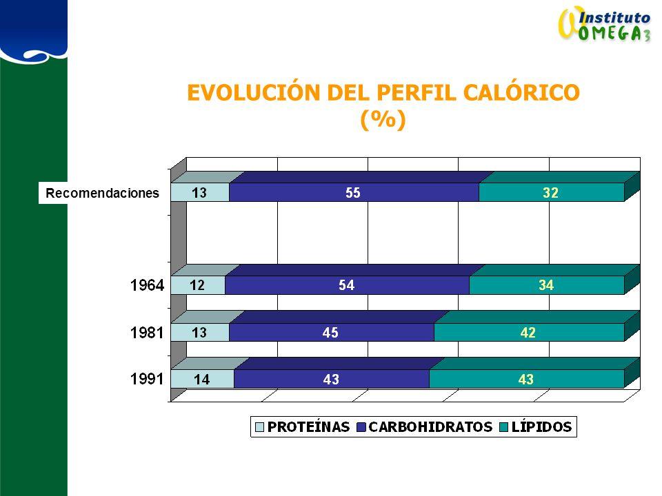 EVOLUCIÓN DEL PERFIL CALÓRICO (%)