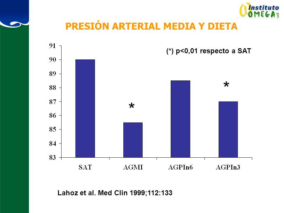 PRESIÓN ARTERIAL MEDIA Y DIETA
