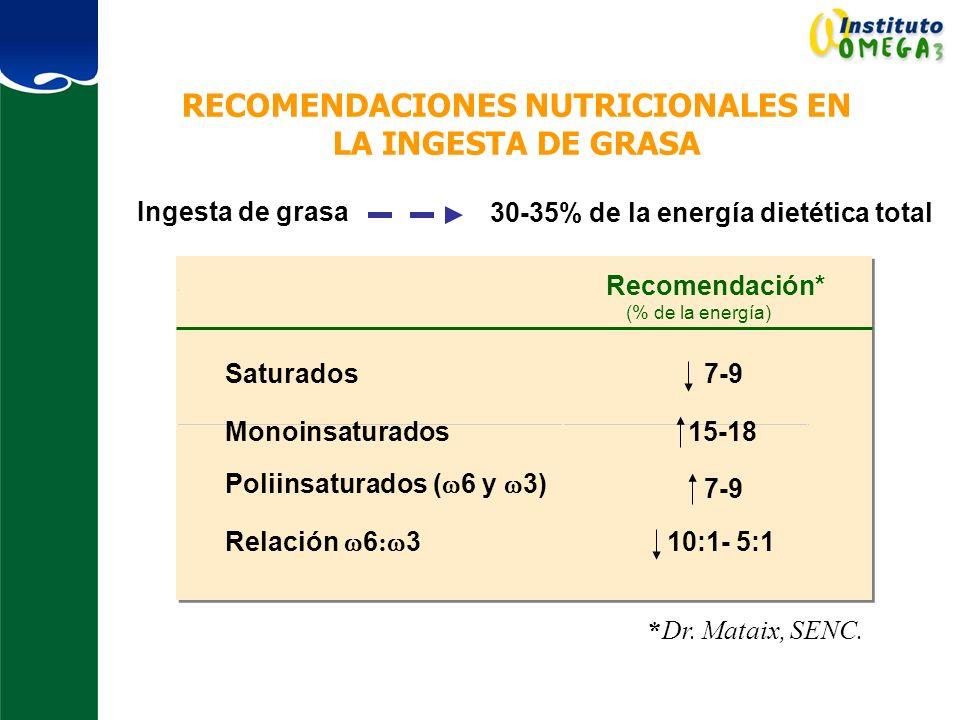RECOMENDACIONES NUTRICIONALES EN LA INGESTA DE GRASA