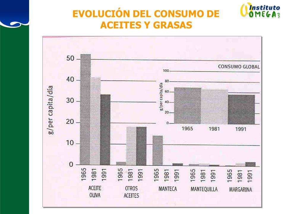 EVOLUCIÓN DEL CONSUMO DE ACEITES Y GRASAS
