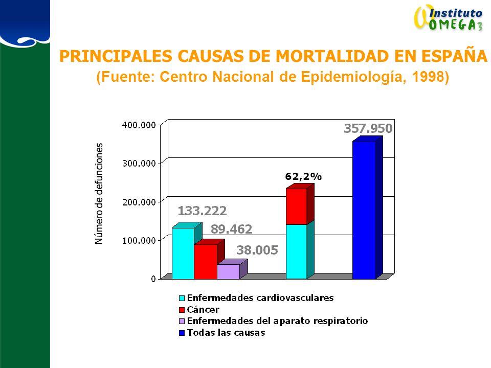PRINCIPALES CAUSAS DE MORTALIDAD EN ESPAÑA