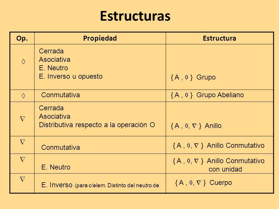 Estructuras Op. Propiedad Estructura   Cerrada Asociativa E. Neutro