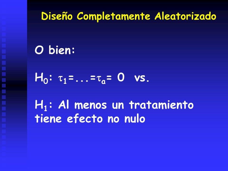 H1: Al menos un tratamiento tiene efecto no nulo