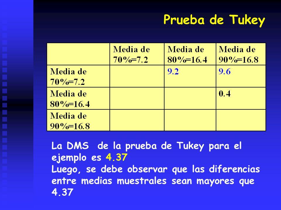 Prueba de Tukey La DMS de la prueba de Tukey para el ejemplo es 4.37