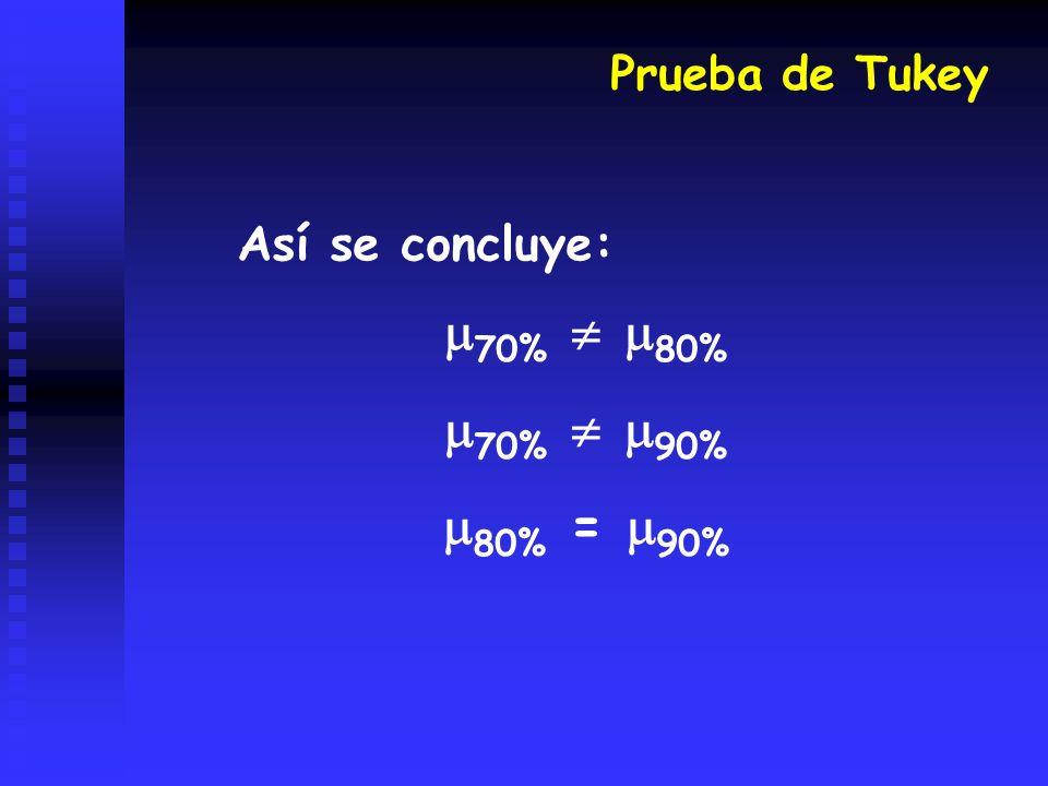 Prueba de Tukey Así se concluye: 70%  80% 70%  90% 80% = 90%