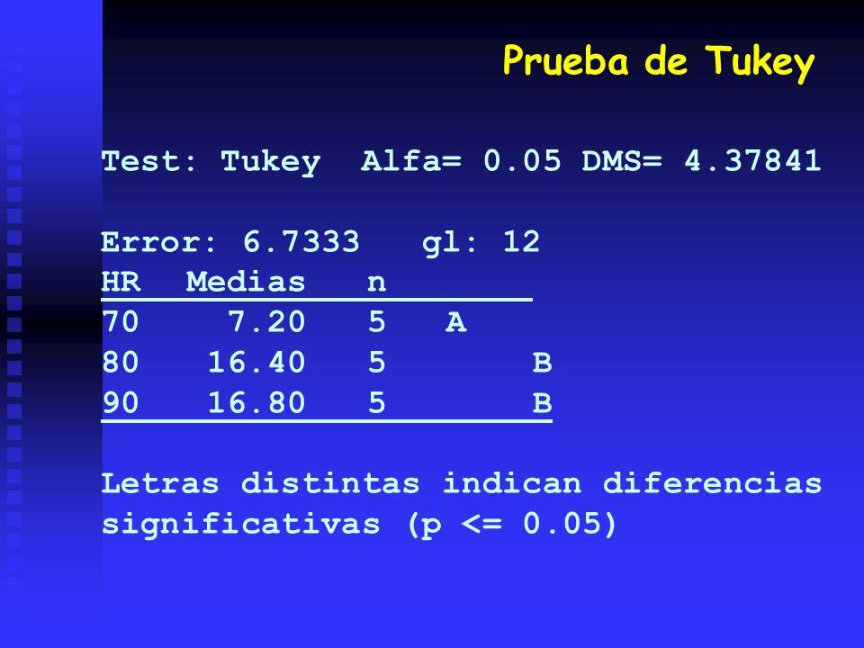 Prueba de Tukey Test: Tukey Alfa= 0.05 DMS= 4.37841