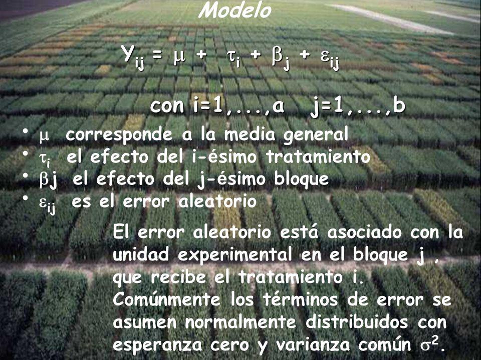 Yij =  + i + j + ij con i=1,...,a j=1,...,b