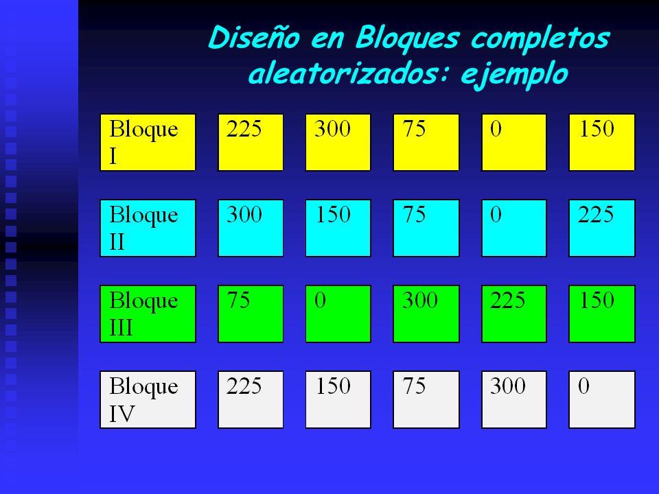 Diseño en Bloques completos aleatorizados: ejemplo