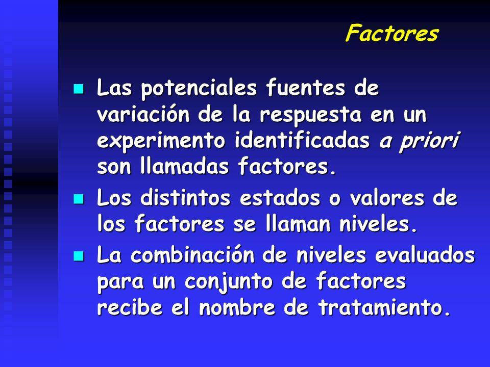 Factores Las potenciales fuentes de variación de la respuesta en un experimento identificadas a priori son llamadas factores.