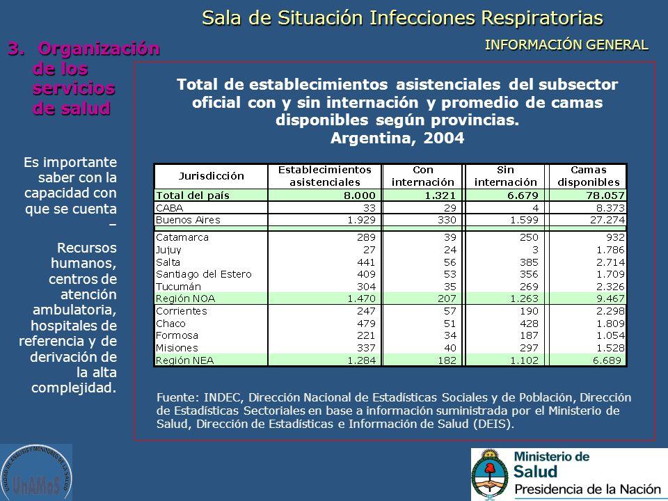 Sala de Situación Infecciones Respiratorias