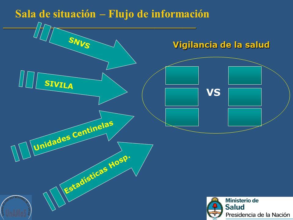 Sala de situación – Flujo de información