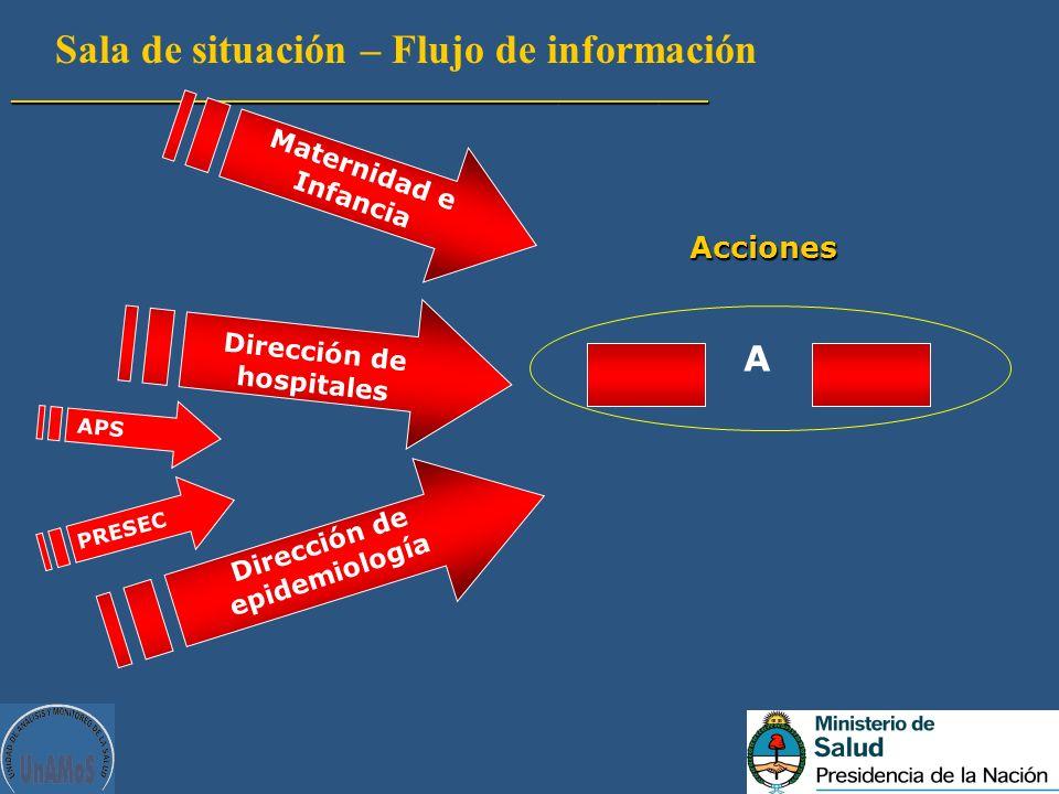Dirección de hospitales Dirección de epidemiología