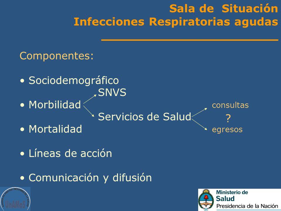 Infecciones Respiratorias agudas _______________________
