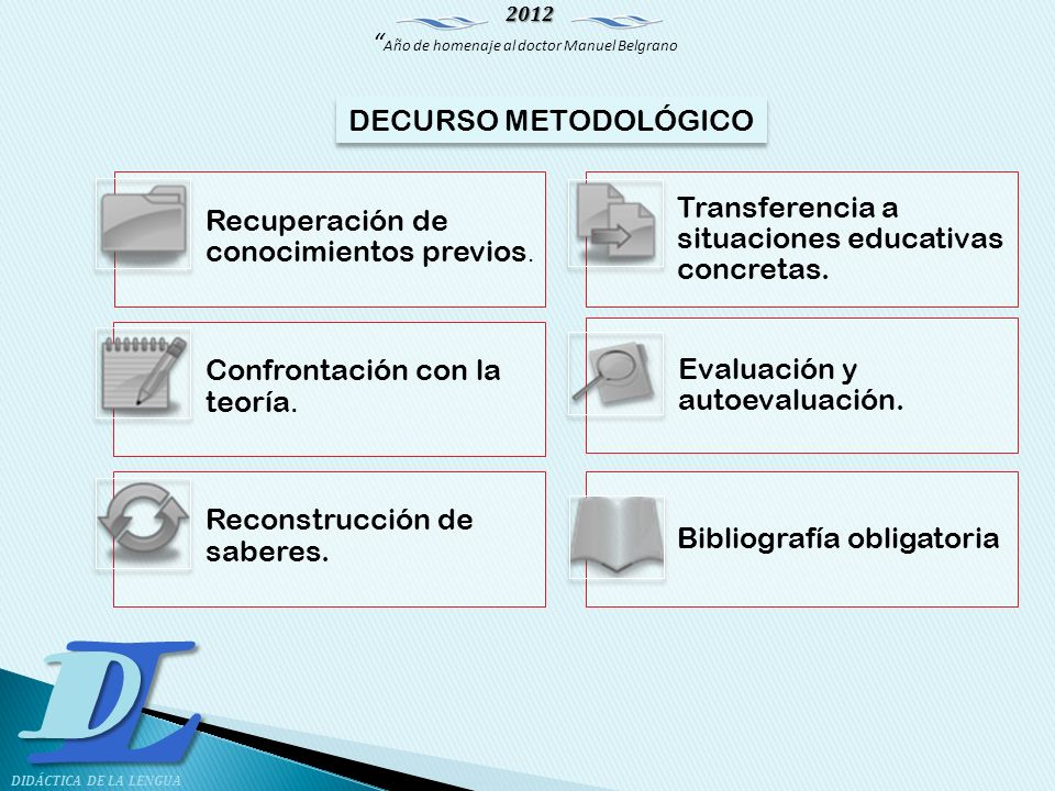 DECURSO METODOLÓGICO Recuperación de conocimientos previos. Transferencia a situaciones educativas concretas.