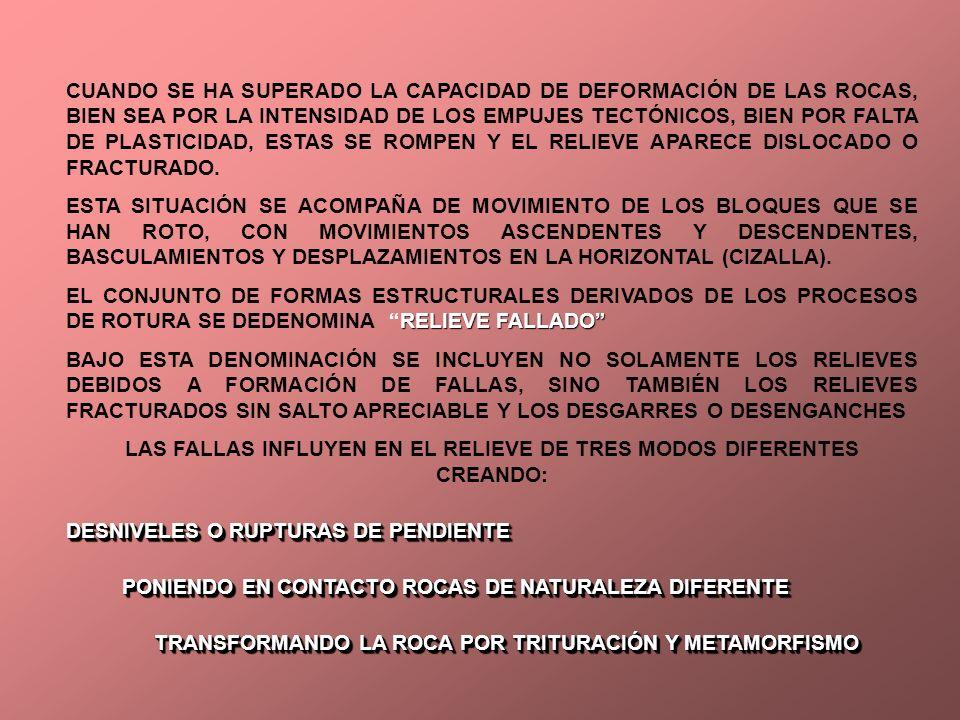 LAS FALLAS INFLUYEN EN EL RELIEVE DE TRES MODOS DIFERENTES CREANDO: