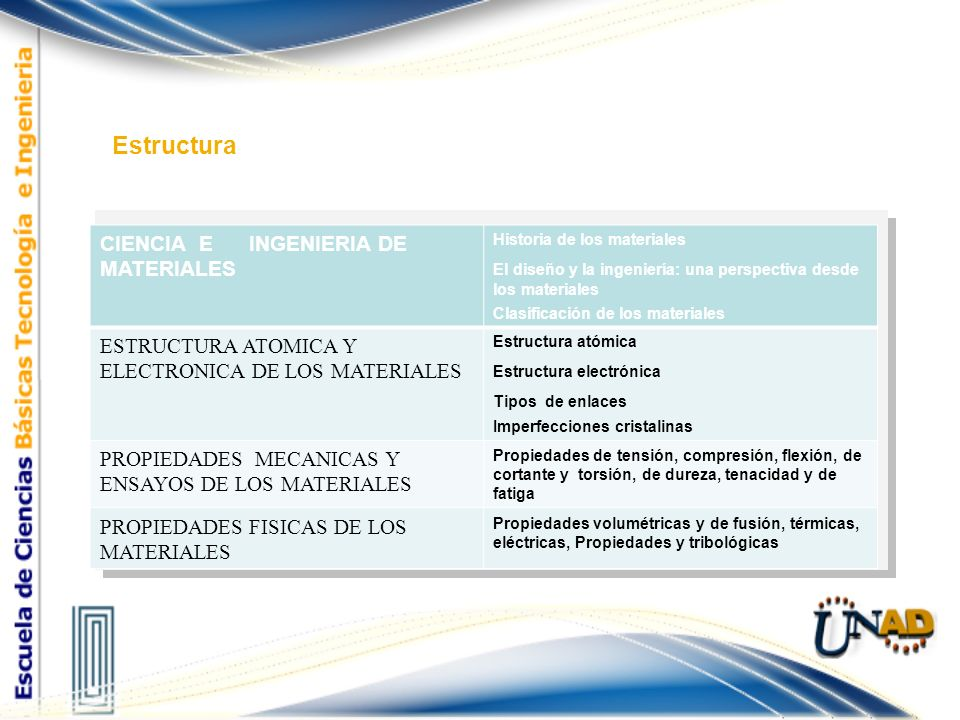 Estructura CIENCIA E INGENIERIA DE MATERIALES