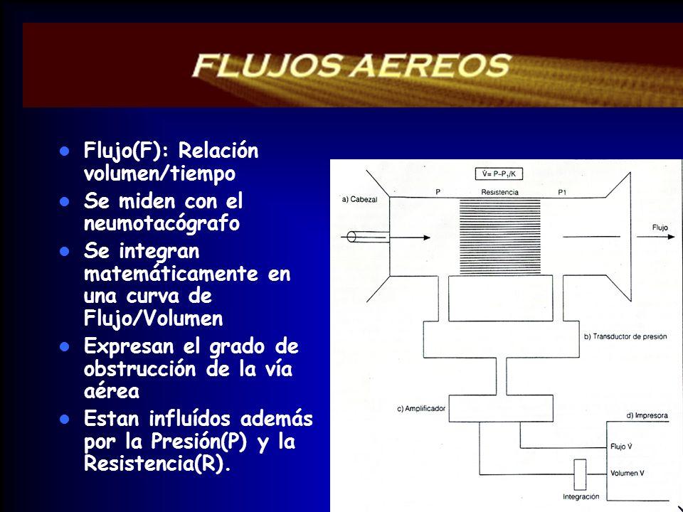Flujo(F): Relación volumen/tiempo