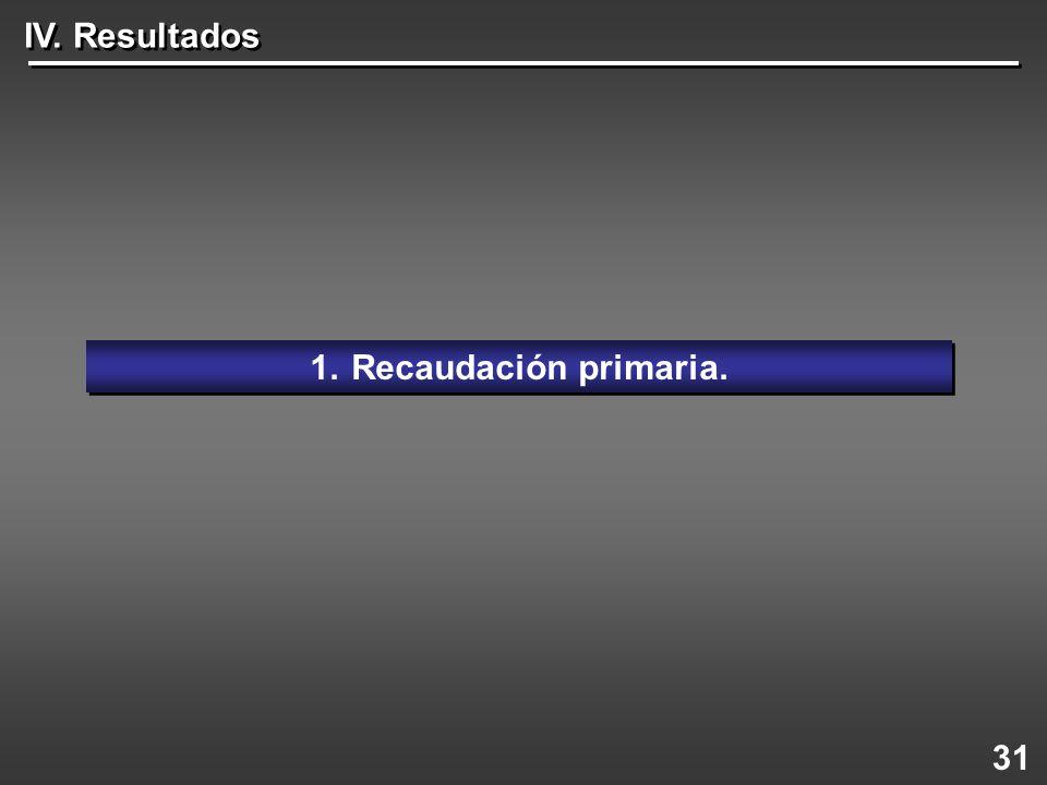 IV. Resultados Recaudación primaria. 31