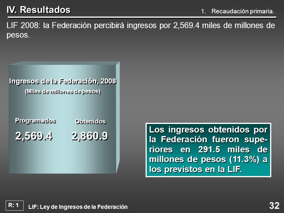 Ingresos de la Federación, 2008 (Miles de millones de pesos)