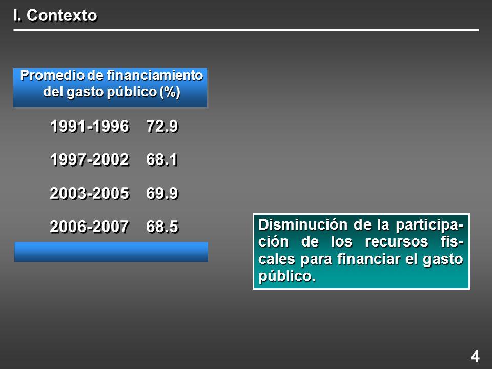 Promedio de financiamiento del gasto público (%)
