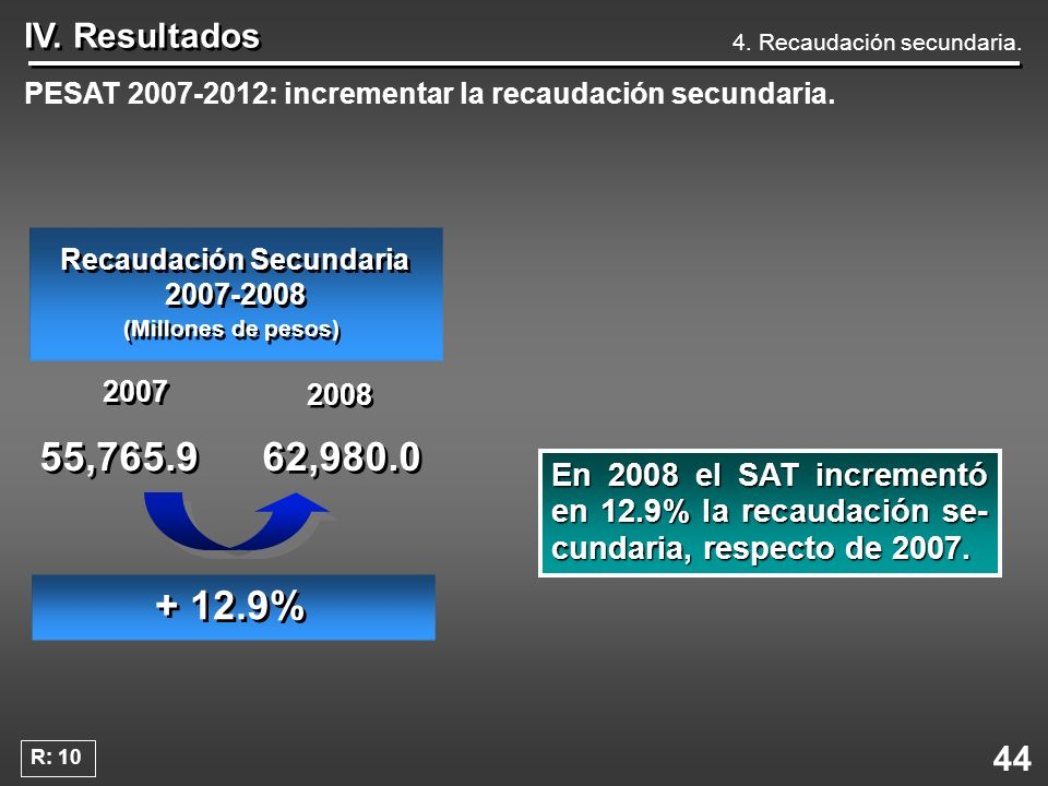 Recaudación Secundaria 2007-2008