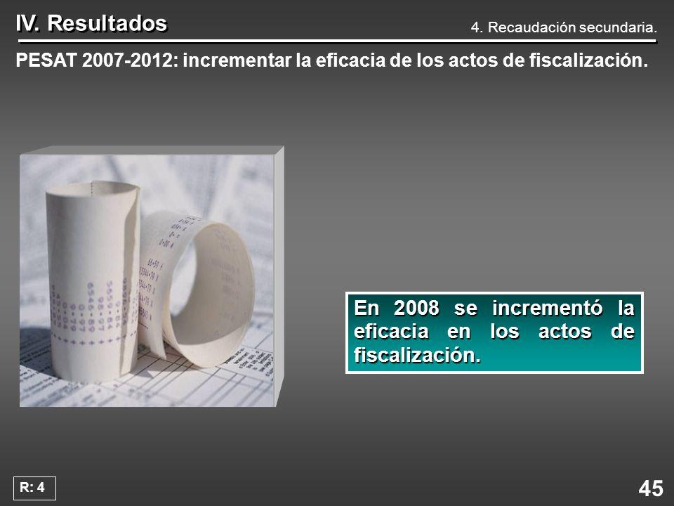 IV. Resultados 4. Recaudación secundaria. PESAT 2007-2012: incrementar la eficacia de los actos de fiscalización.