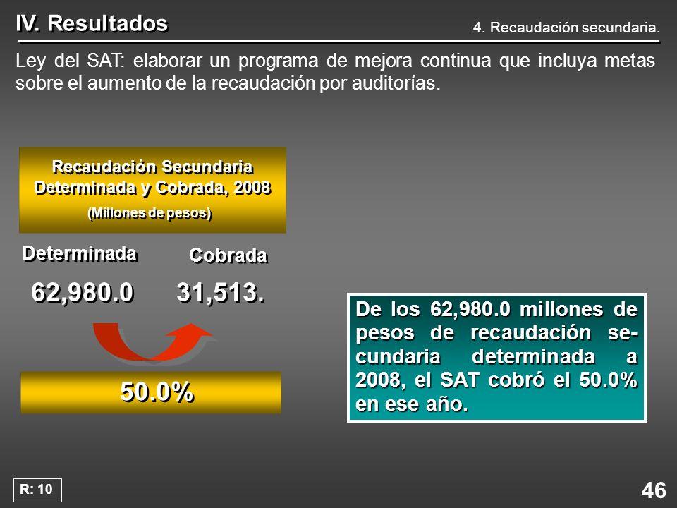 Recaudación Secundaria Determinada y Cobrada, 2008