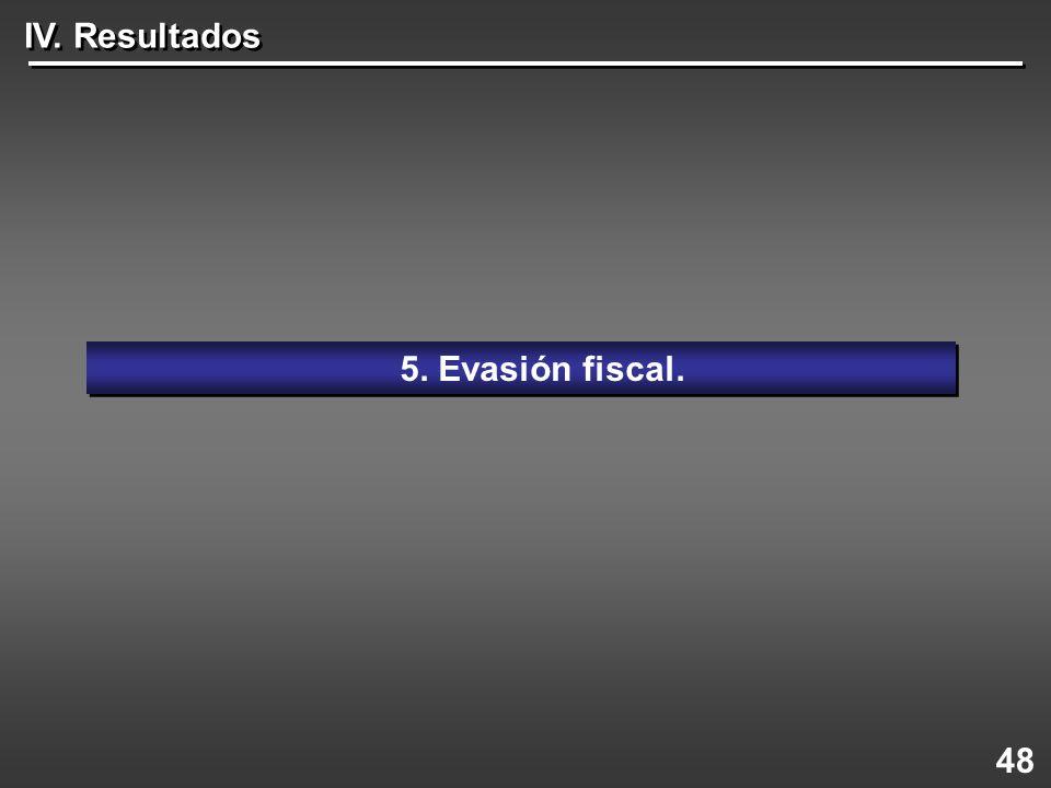 IV. Resultados 5. Evasión fiscal. 48